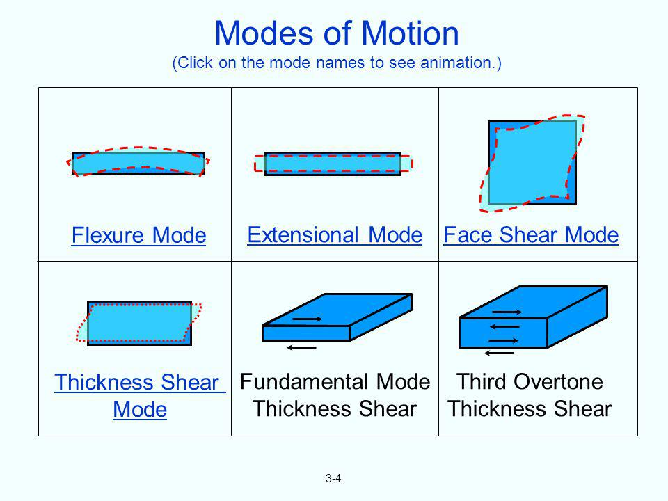 Modes of Motion (Click on the mode names to see animation.)