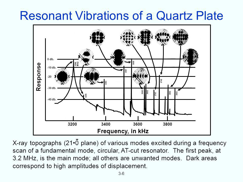 Resonant Vibrations of a Quartz Plate