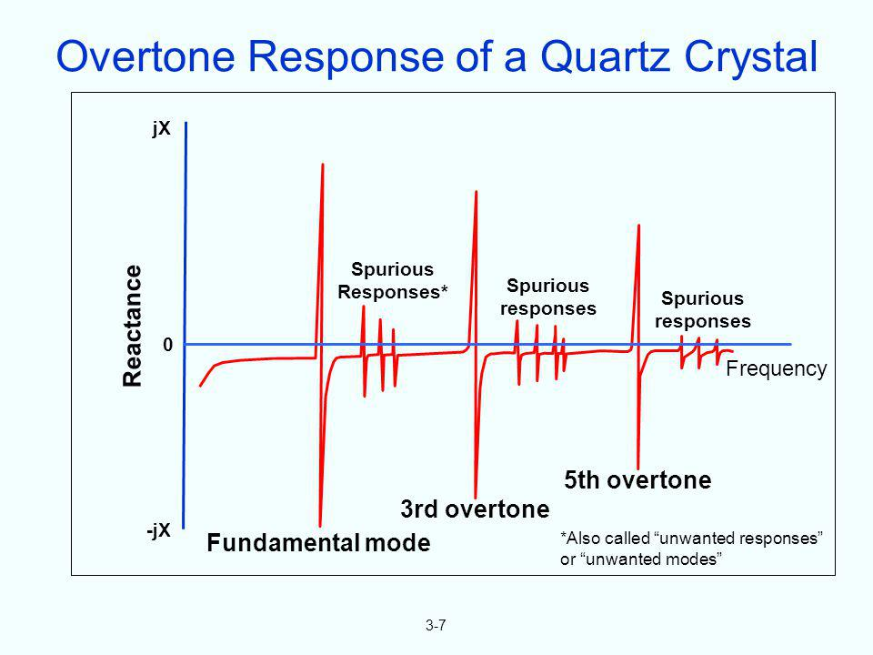 Overtone Response of a Quartz Crystal