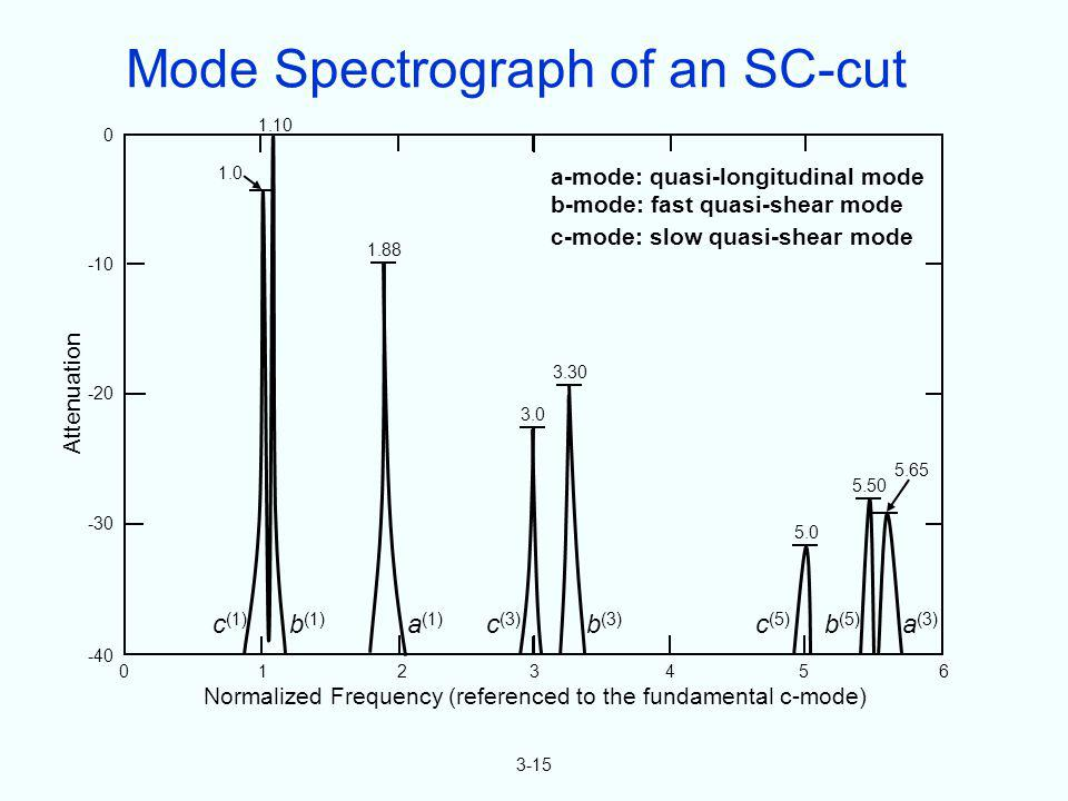 Mode Spectrograph of an SC-cut