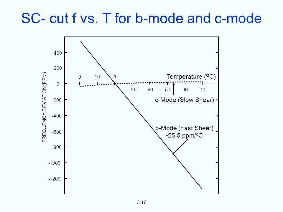 SC- cut f vs. T for b-mode and c-mode