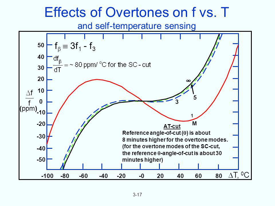 Effects of Overtones on f vs. T and self-temperature sensing