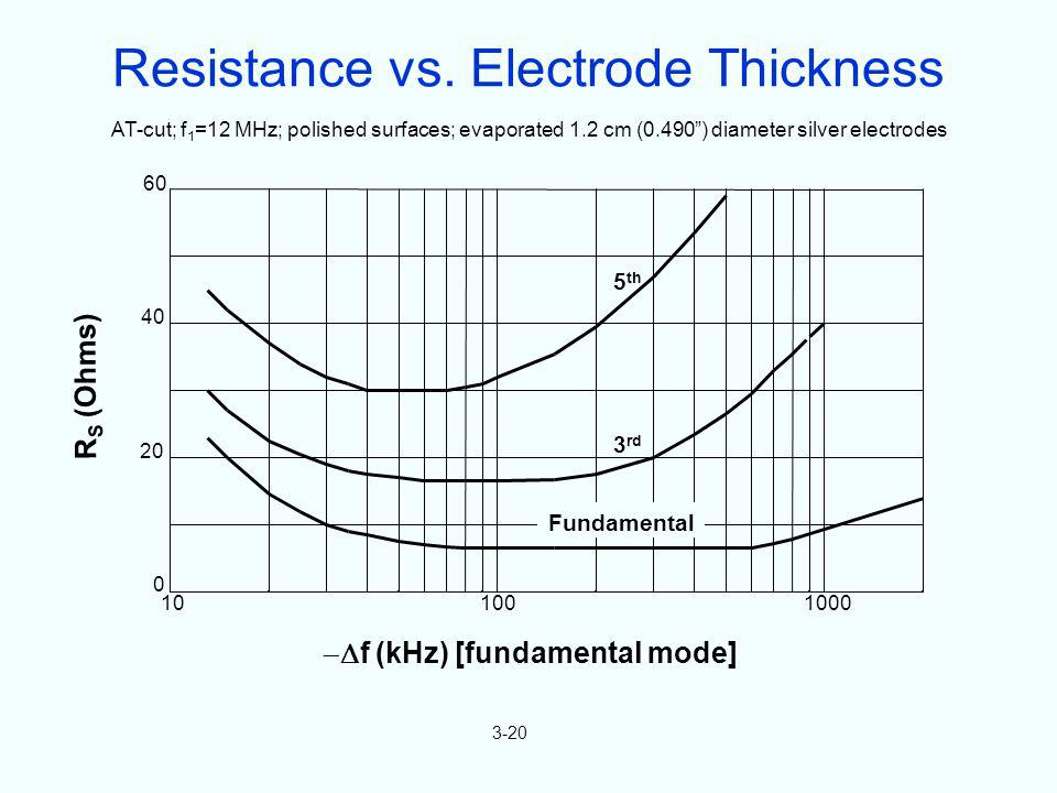 Resistance vs. Electrode Thickness