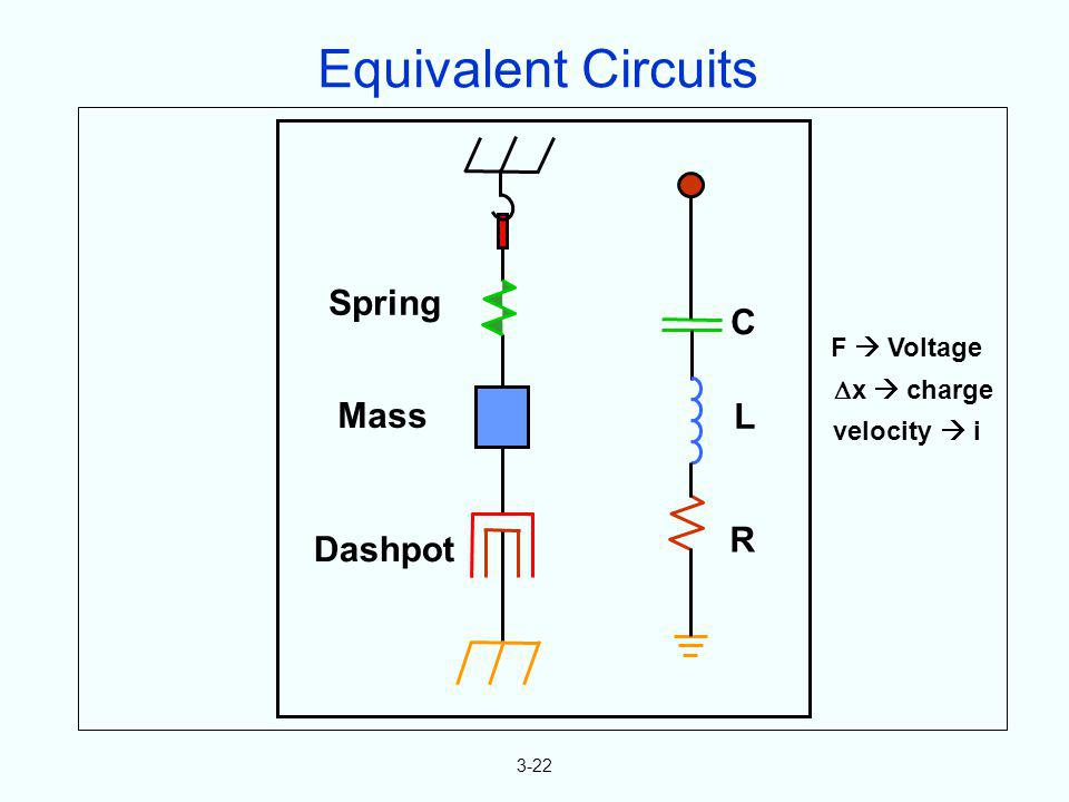 Equivalent Circuits Spring C Mass L R Dashpot F  Voltage x  charge