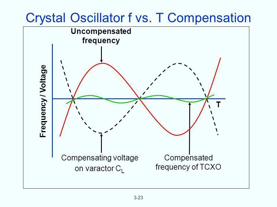 Crystal Oscillator f vs. T Compensation