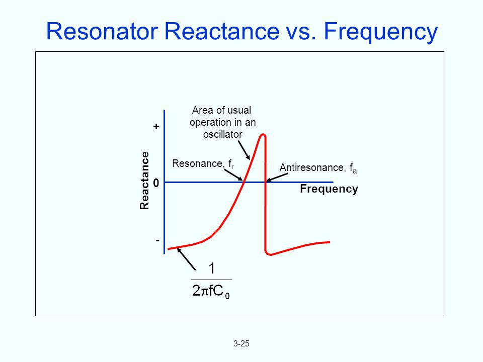 Resonator Reactance vs. Frequency