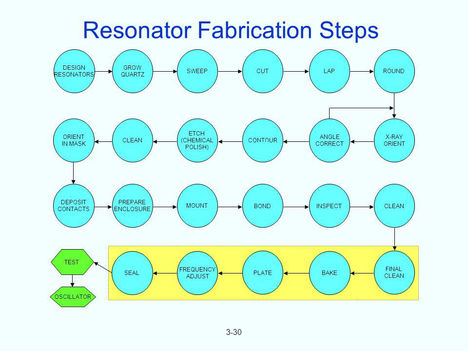 Resonator Fabrication Steps