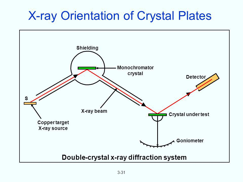X-ray Orientation of Crystal Plates