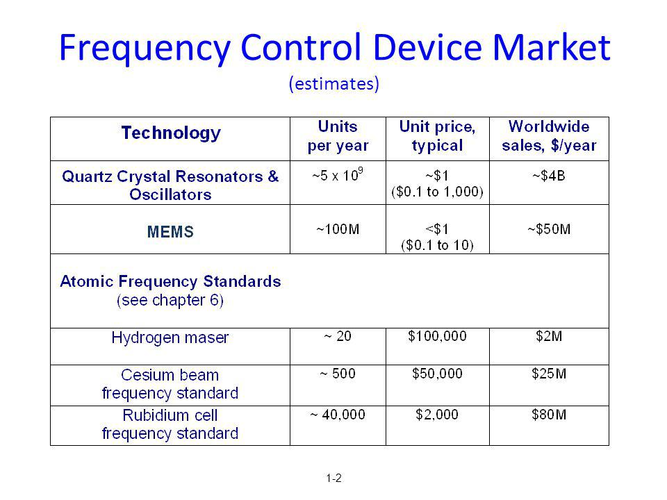 Frequency Control Device Market (estimates)