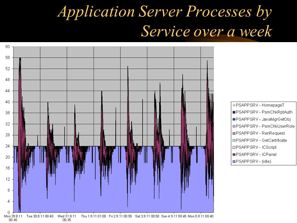 Application Server Processes by Service over a week
