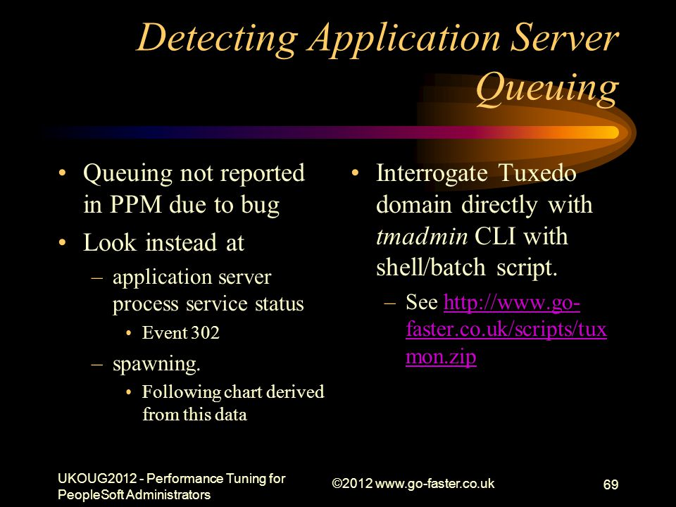 Detecting Application Server Queuing