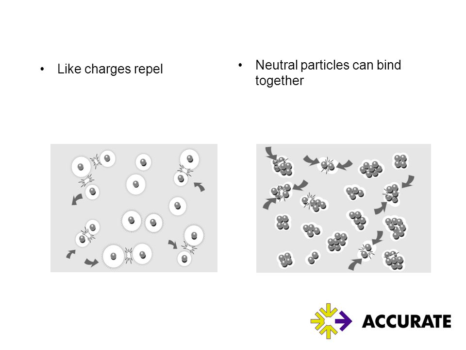 Neutral particles can bind together Like charges repel