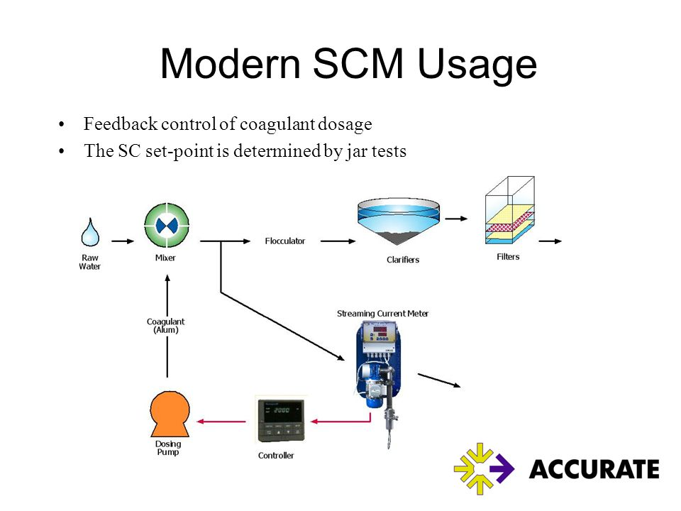 Modern SCM Usage Feedback control of coagulant dosage