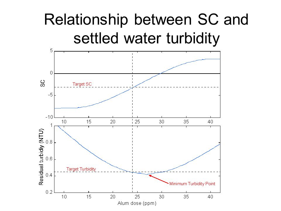 Relationship between SC and settled water turbidity