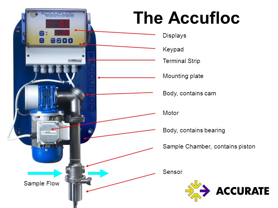 The Accufloc Displays Keypad Terminal Strip Mounting plate