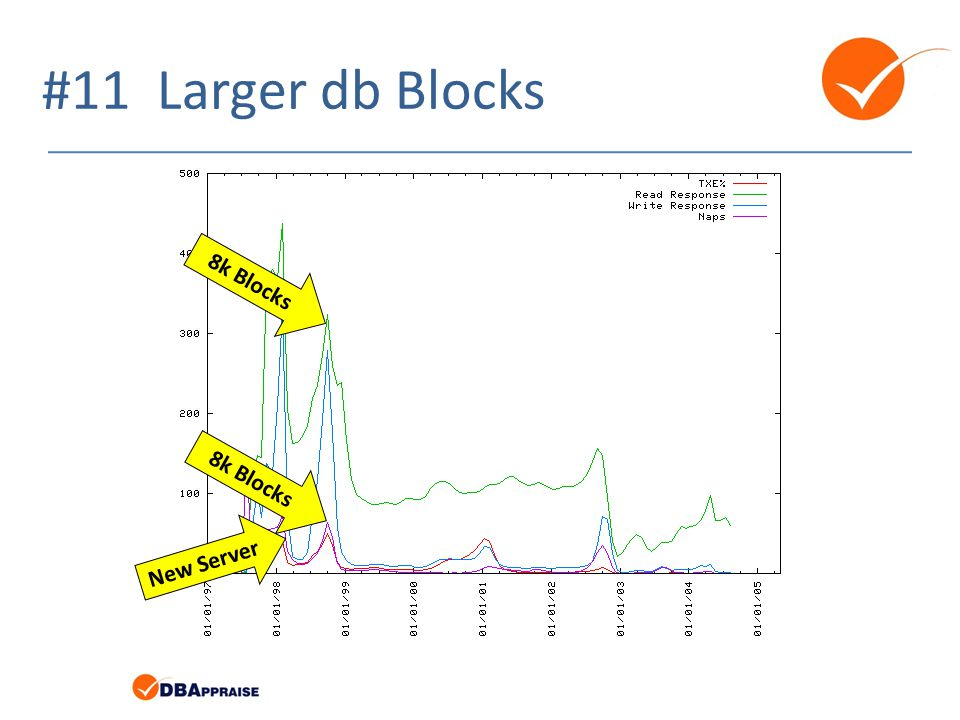 #11 Larger db Blocks 8k Blocks 8k Blocks New Server