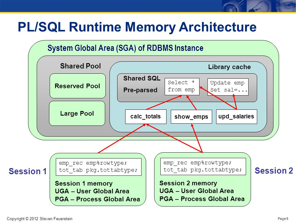 How PL/SQL uses the SGA, PGA and UGA