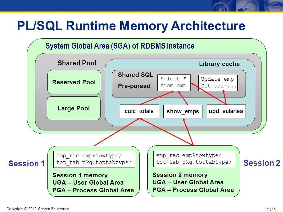 How PL/SQL uses the SGA, PGA and UGA