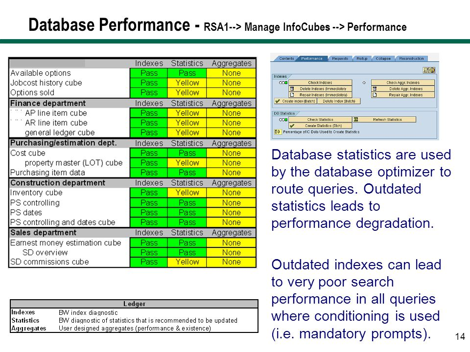 Database Performance - RSA1--> Manage InfoCubes --> Performance