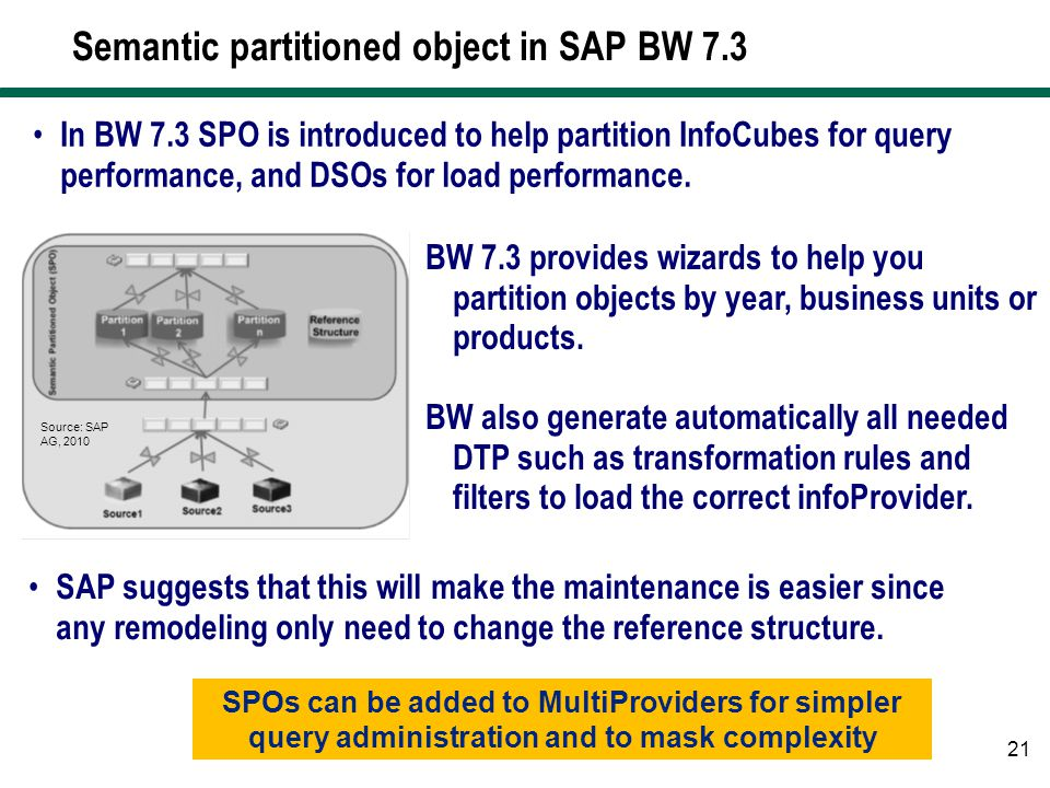 Semantic partitioned object in SAP BW 7.3