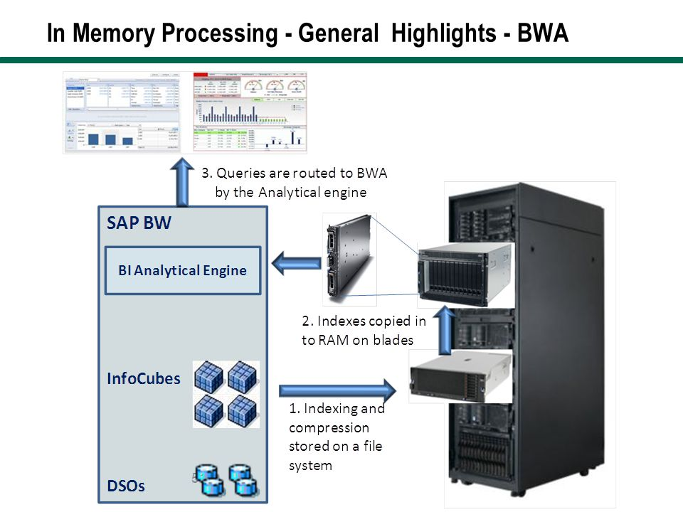 In Memory Processing - General Highlights - BWA