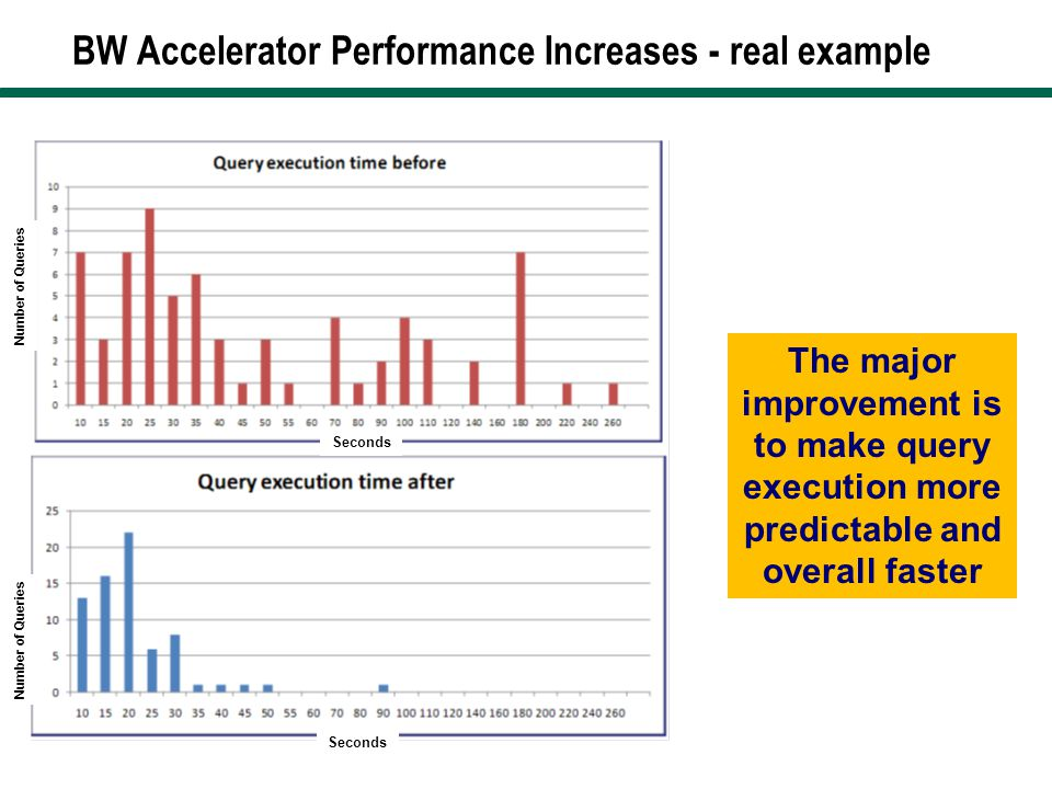 BW Accelerator Performance Increases - real example