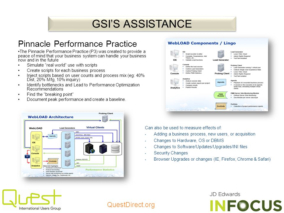 GSI'S ASSISTANCE Pinnacle Performance Practice