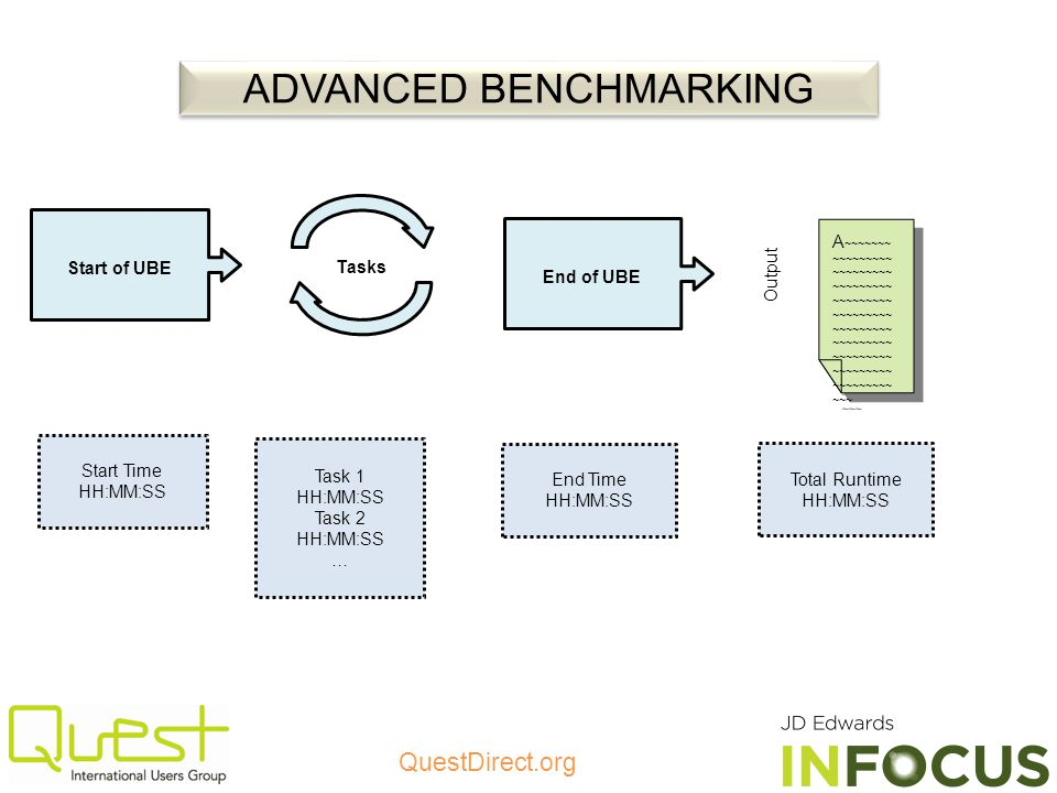 ADVANCED BENCHMARKING