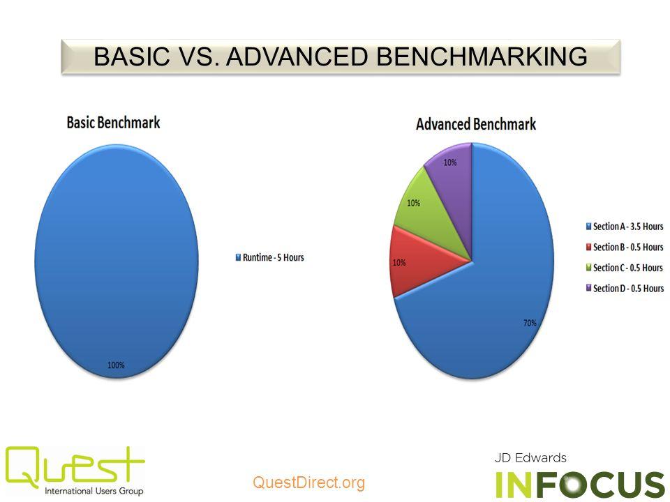 BASIC VS. ADVANCED BENCHMARKING