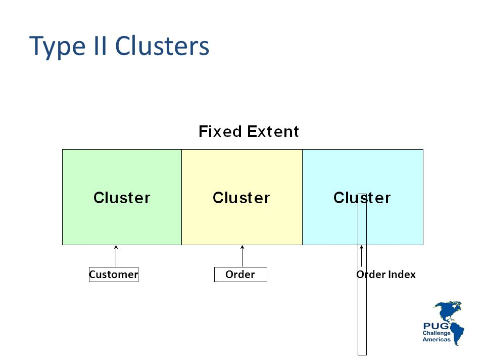 Type II Clusters Order Index Customer Order Notes:
