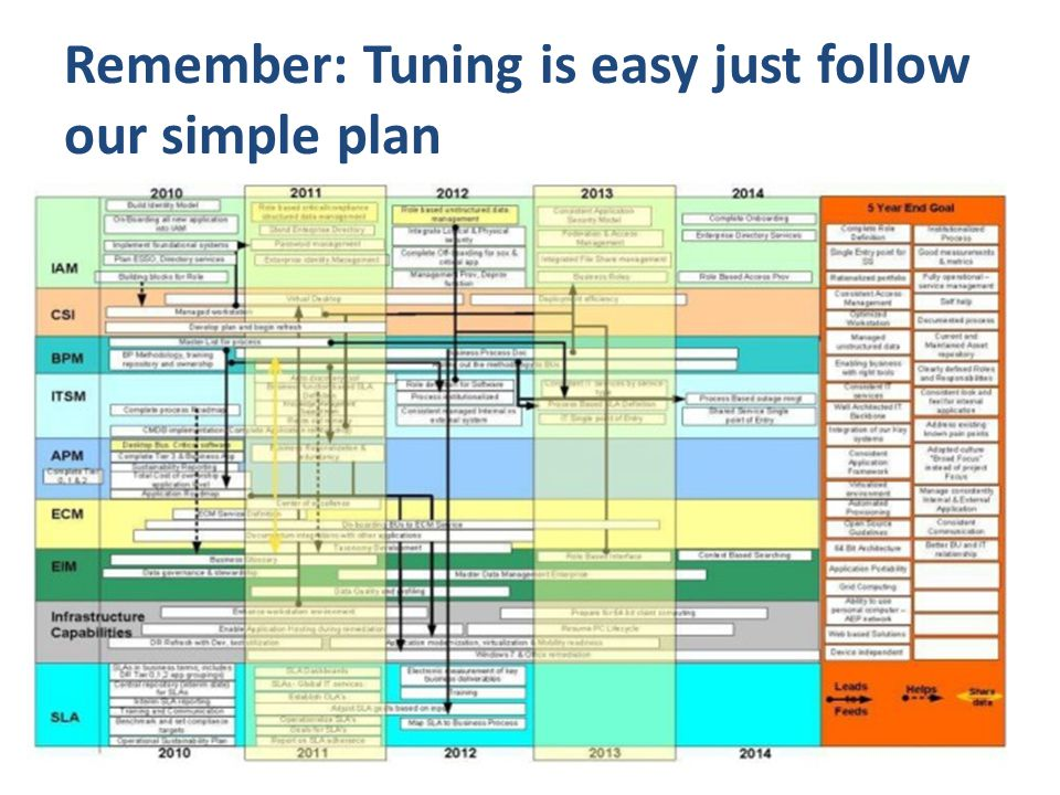 Remember: Tuning is easy just follow our simple plan