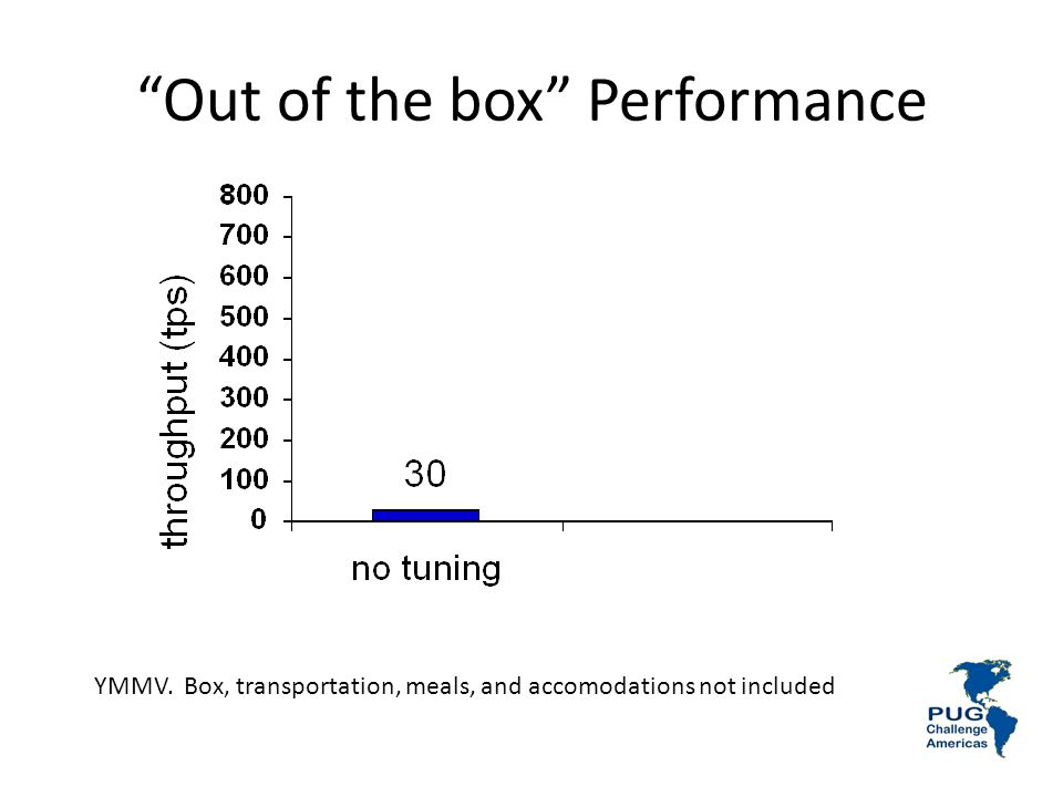Out of the box Performance