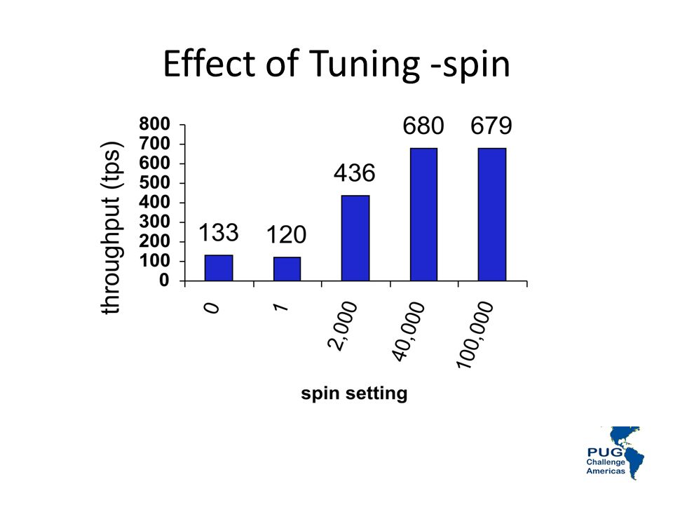 Effect of Tuning -spin