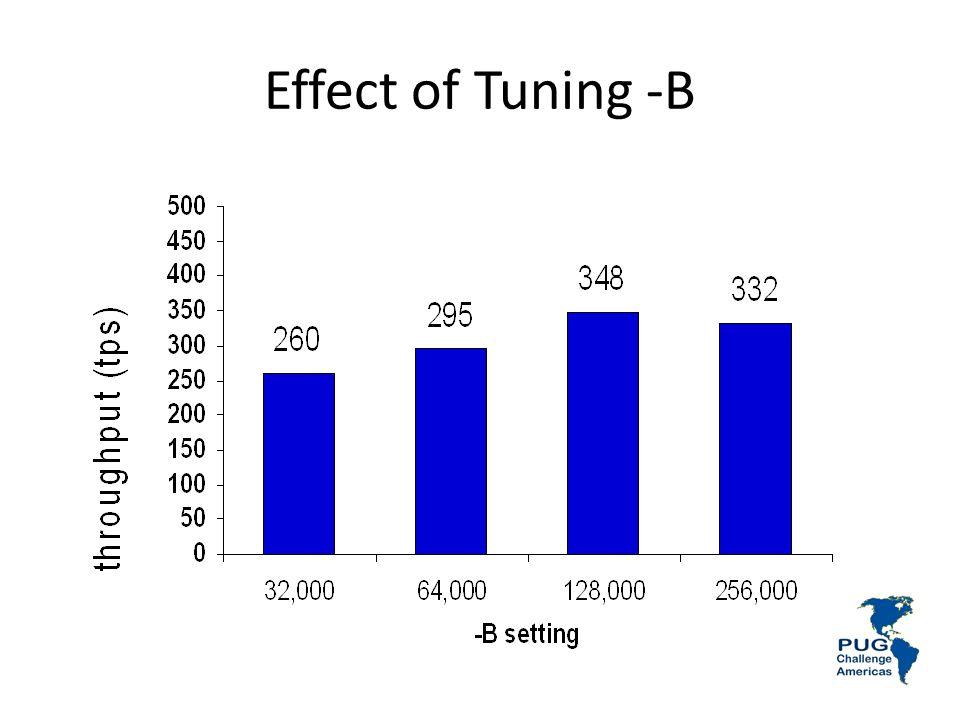 Effect of Tuning -B