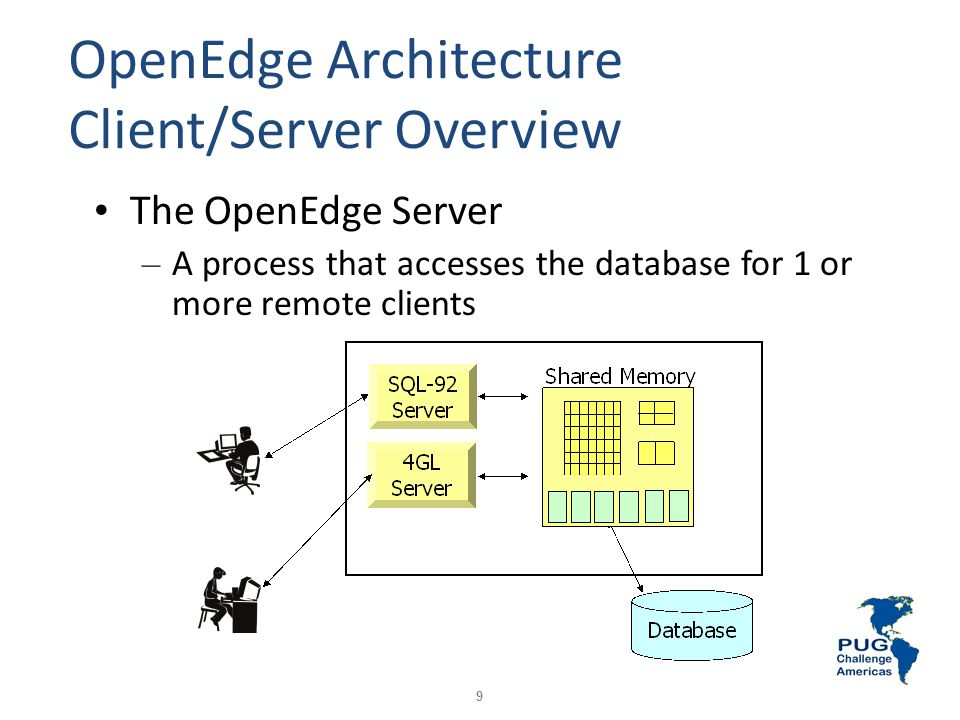 OpenEdge Architecture Client/Server Overview