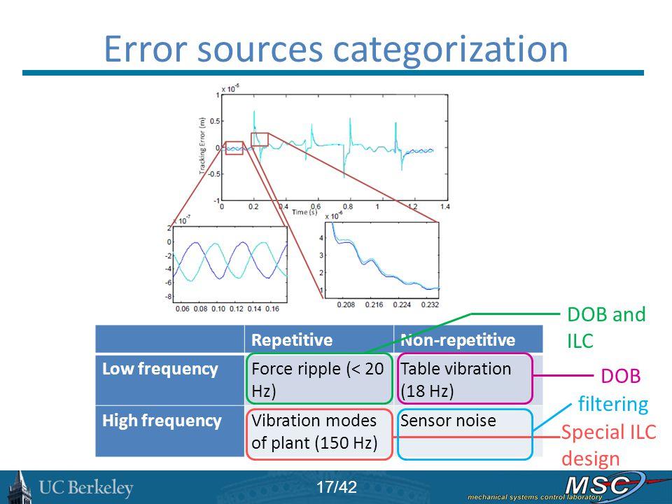 Error sources categorization