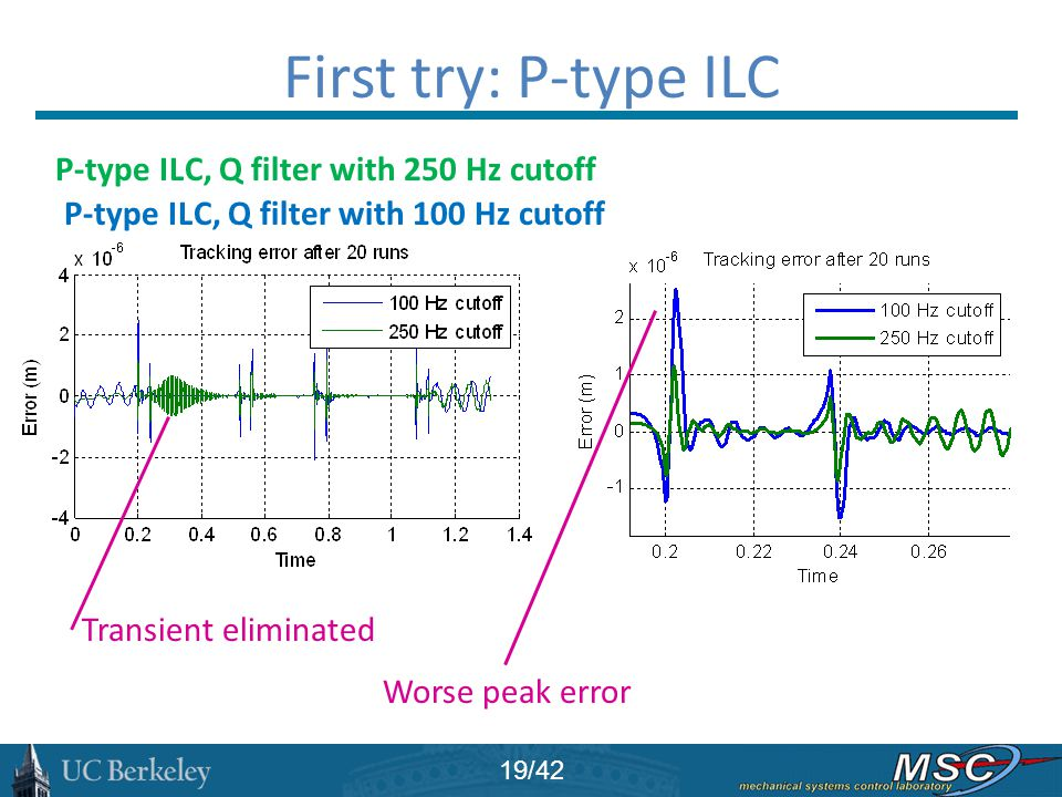 First try: P-type ILC P-type ILC, Q filter with 250 Hz cutoff