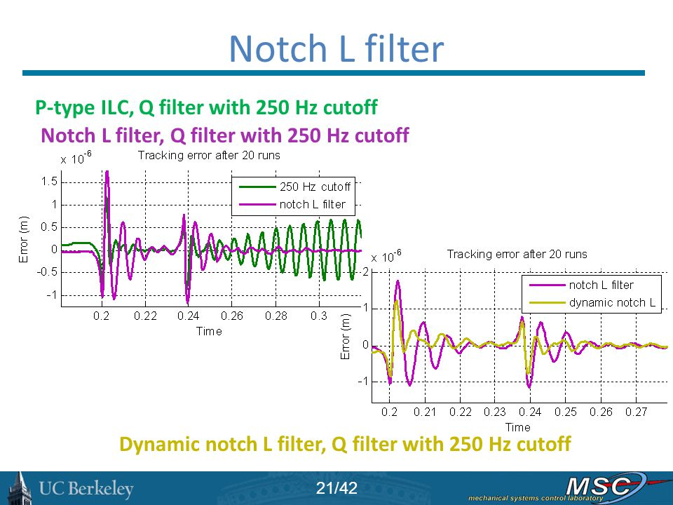 Notch L filter P-type ILC, Q filter with 250 Hz cutoff