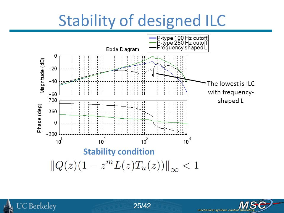 Stability of designed ILC