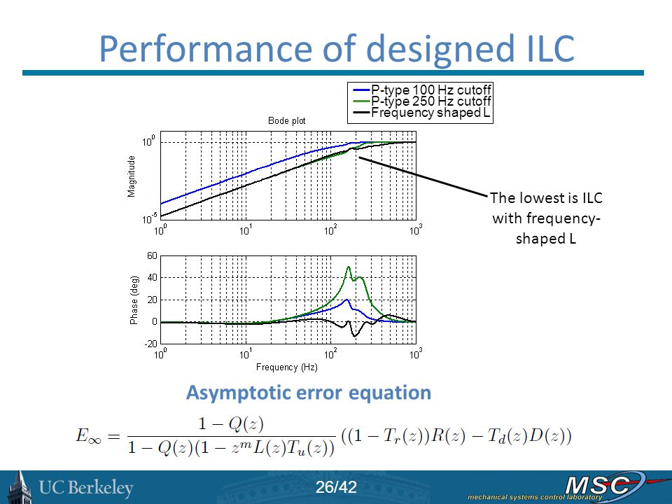 Performance of designed ILC