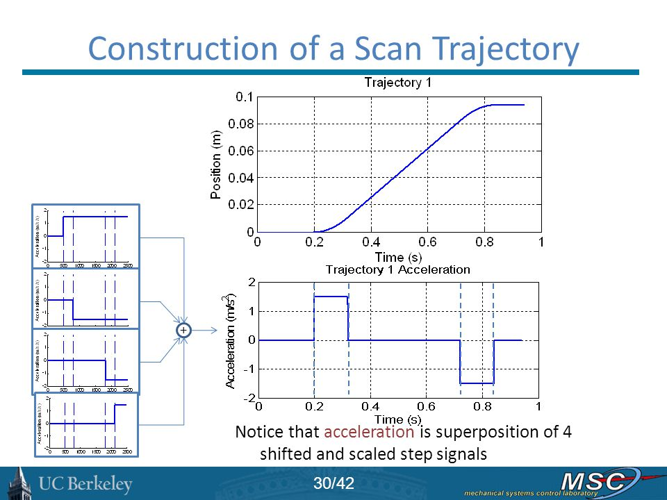 Construction of a Scan Trajectory
