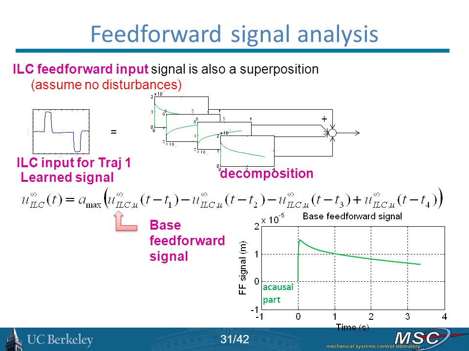 Feedforward signal analysis