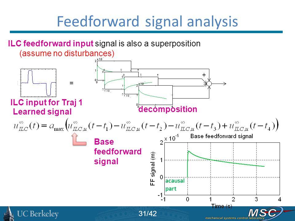 Feedforward signal analysis