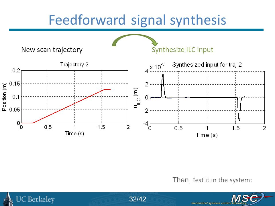 Feedforward signal synthesis