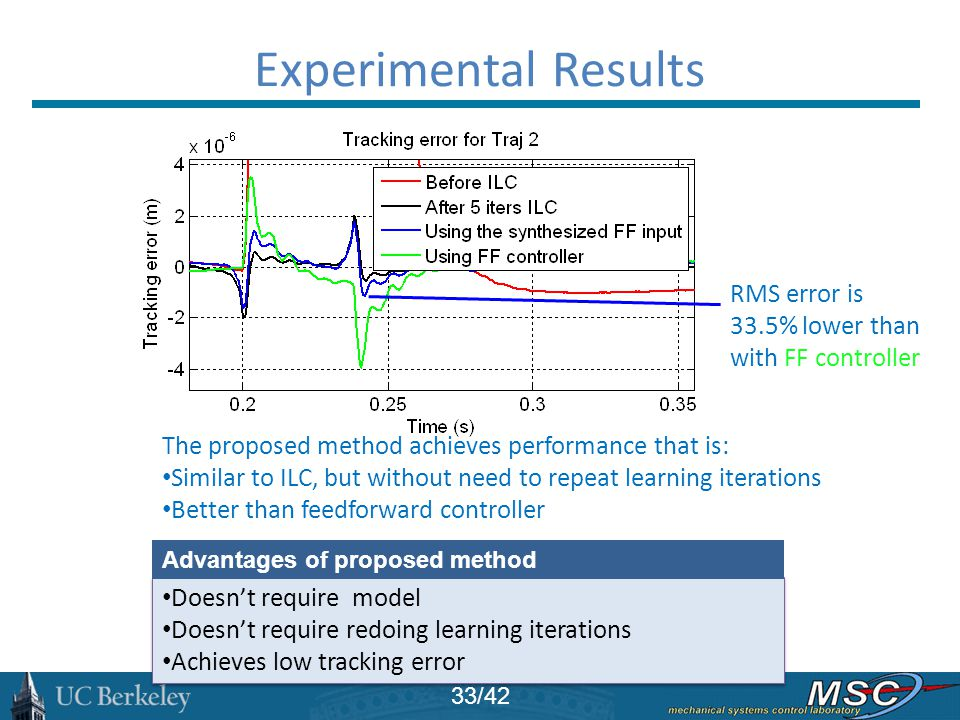 Experimental Results RMS error is 33.5% lower than with FF controller
