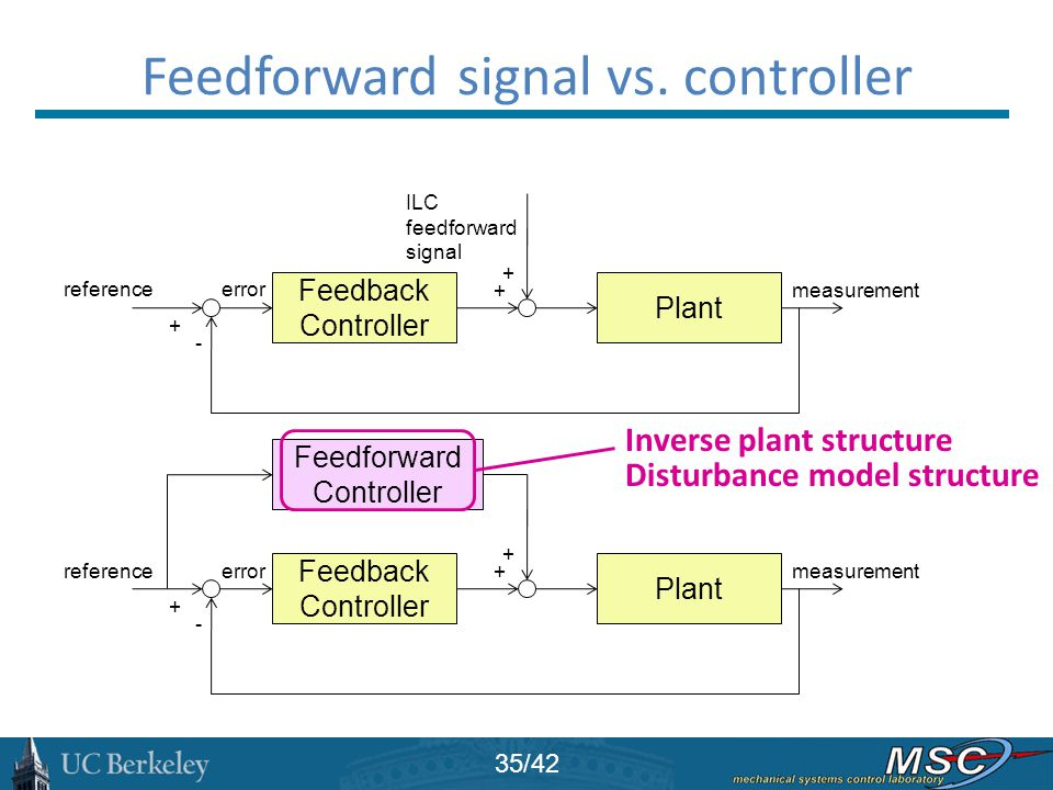Feedforward signal vs. controller