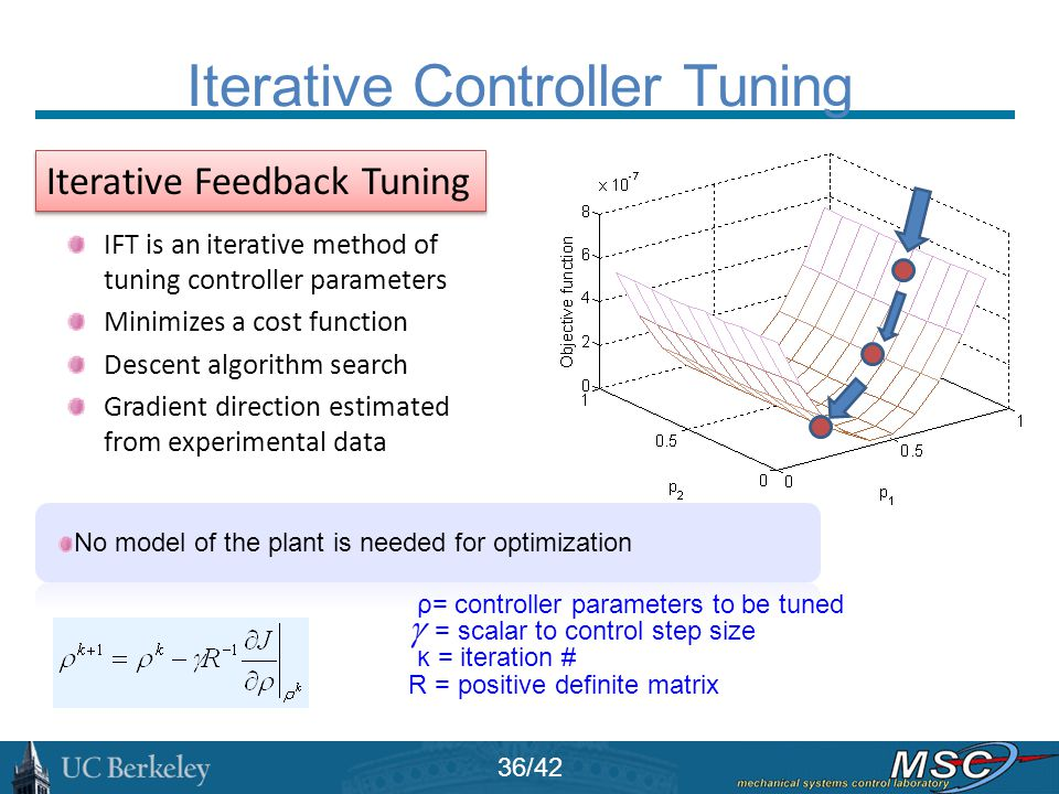 Iterative Controller Tuning