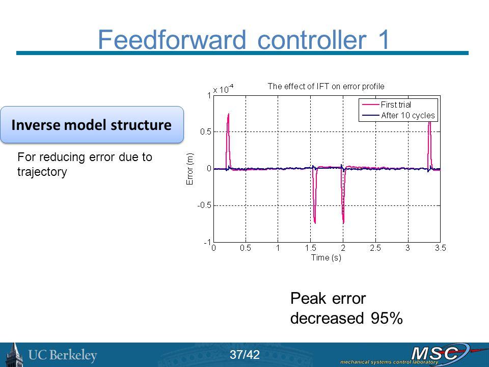Feedforward controller 1