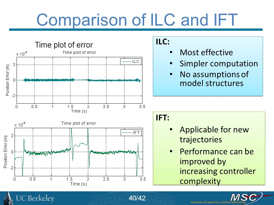 Comparison of ILC and IFT