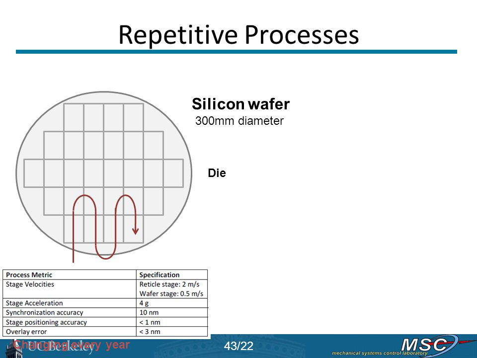 Repetitive Processes Silicon wafer 300mm diameter Die